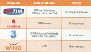 MIGLIORI OFFERTE 4G-LTE