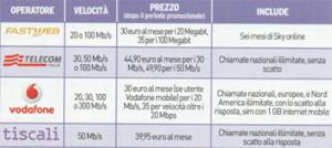MIGLIORI OFFERTE FIBRA OTTICA